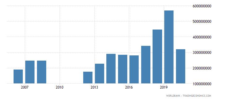 india international tourism expenditures for passenger transport items us dollar wb data