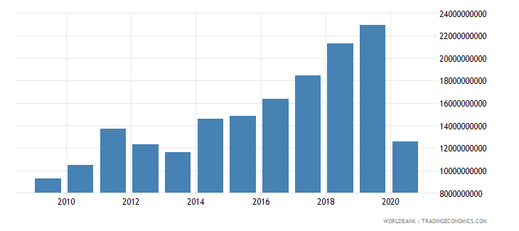 india international tourism expenditures for travel items us dollar wb data