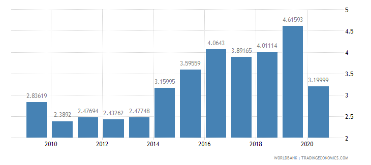 india international tourism expenditures percent of total imports wb data