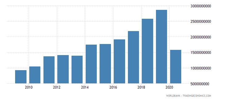 india international tourism expenditures us dollar wb data