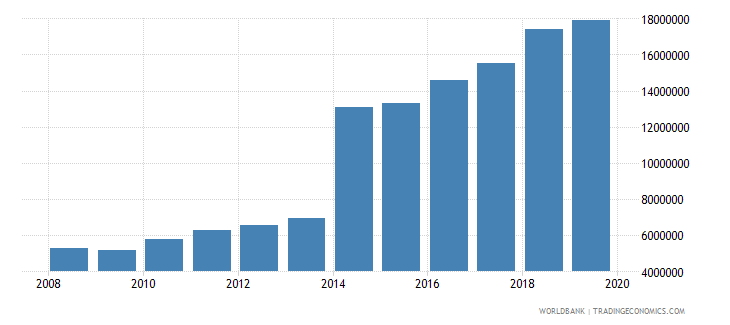 india international tourism number of arrivals wb data