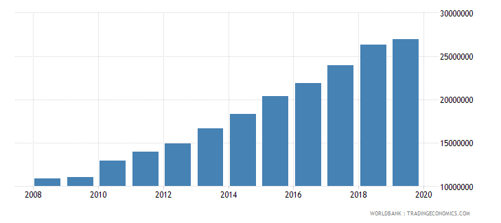 india international tourism number of departures wb data