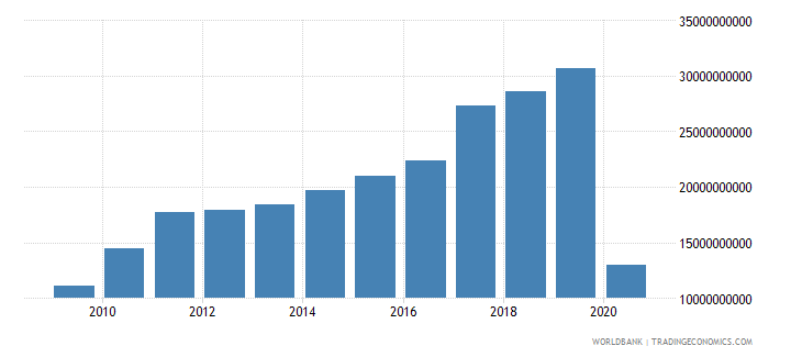 india international tourism receipts for travel items us dollar wb data
