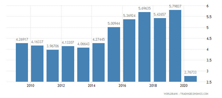 india international tourism receipts percent of total exports wb data