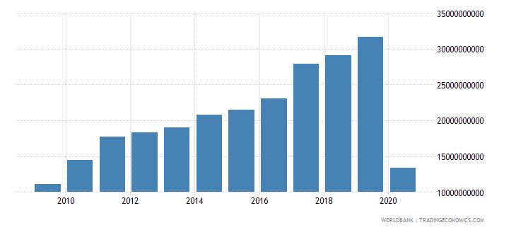 india international tourism receipts us dollar wb data