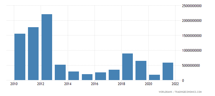 india investment in transport with private participation us dollar wb data
