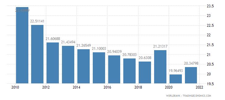 india labor force female percent of total labor force wb data