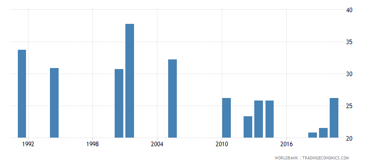 india labor force participation rate female percent of female population ages 15 national estimate wb data