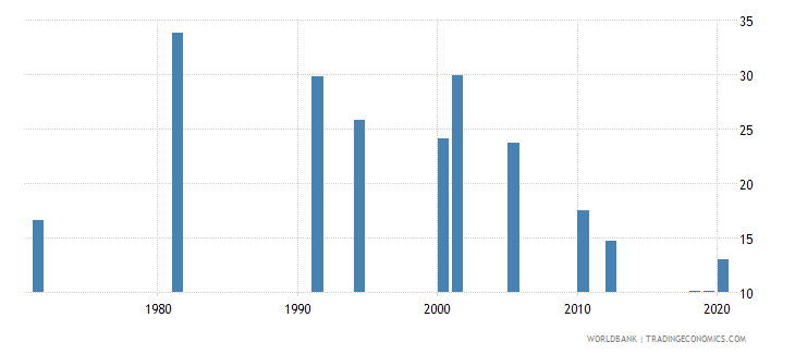 india labor force participation rate for ages 15 24 female percent national estimate wb data