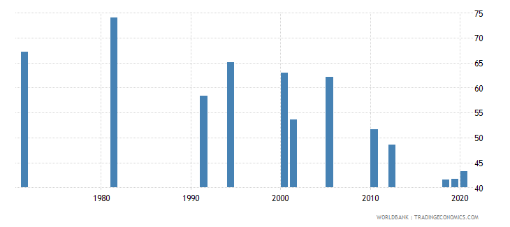 india labor force participation rate for ages 15 24 male percent national estimate wb data