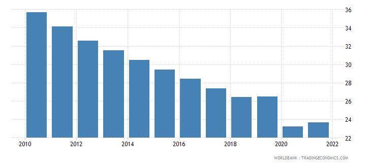 india labor force participation rate for ages 15 24 total percent modeled ilo estimate wb data