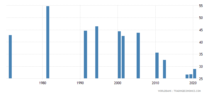 india labor force participation rate for ages 15 24 total percent national estimate wb data