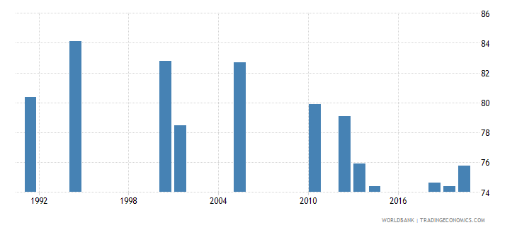 india labor force participation rate male percent of male population ages 15 national estimate wb data