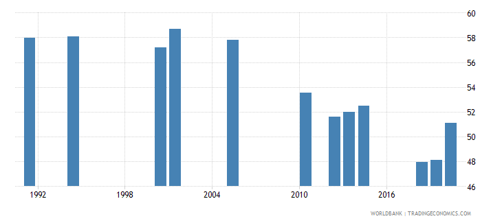 india labor force participation rate total percent of total population ages 15 national estimate wb data
