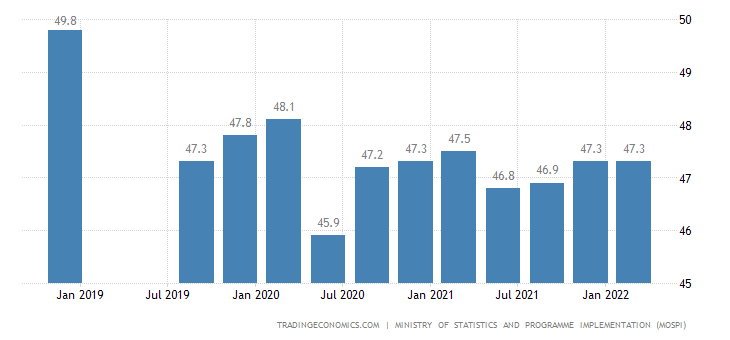 India Labor Force Participation Rate
