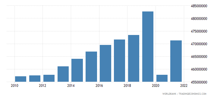 india labor force total wb data