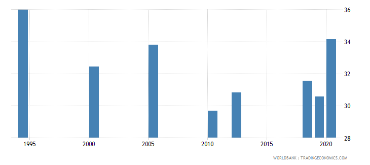 india labor force with advanced education female percent of female labor force wb data