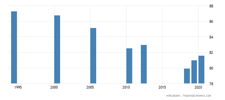 india labor force with advanced education male percent of male labor force wb data