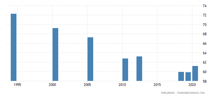 india labor force with advanced education percent of total wb data