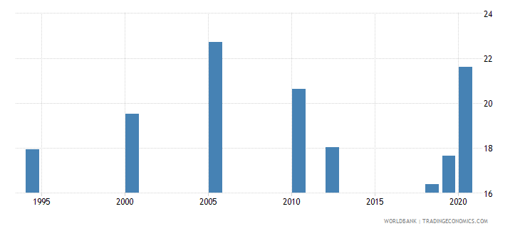 india labor force with basic education female percent of female labor force wb data