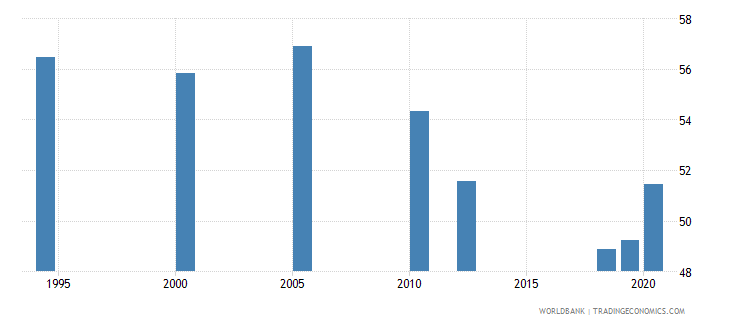 india labor force with basic education percent of total wb data