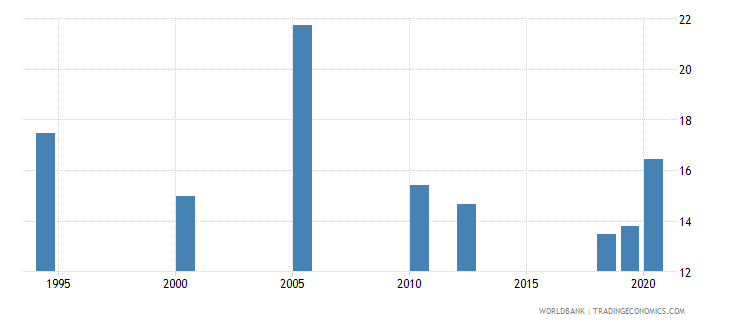 india labor force with intermediate education female percent of female labor force wb data