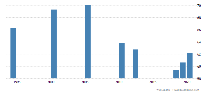 india labor force with intermediate education male percent of male labor force wb data