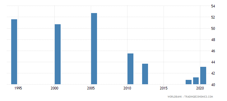 india labor force with intermediate education percent of total wb data