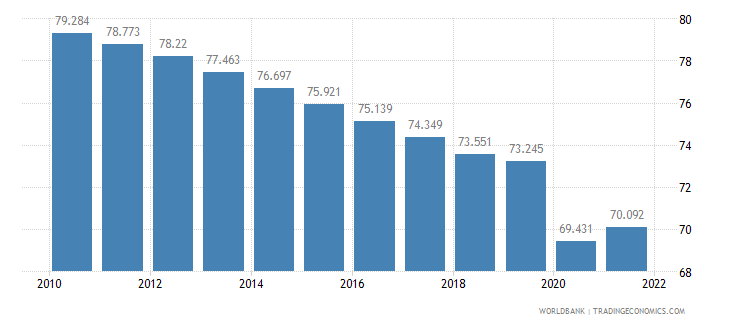 india labor participation rate male percent of male population ages 15 plus  wb data