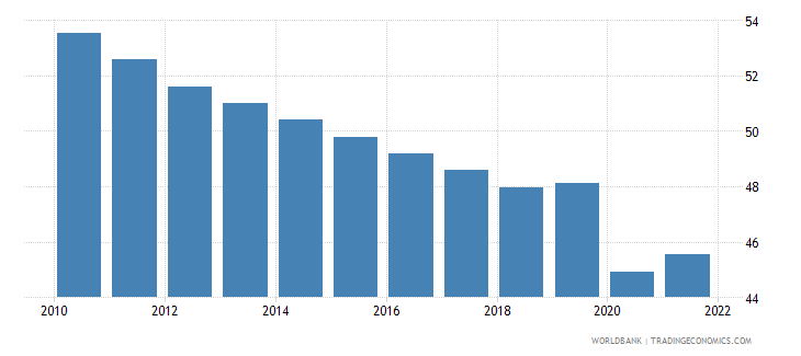 india labor participation rate total percent of total population ages 15 plus  wb data