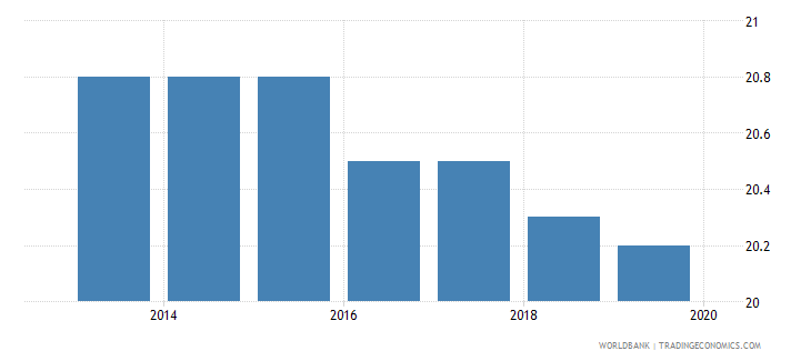 india labor tax and contributions percent of commercial profits wb data