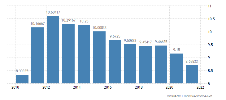india lending interest rate percent wb data