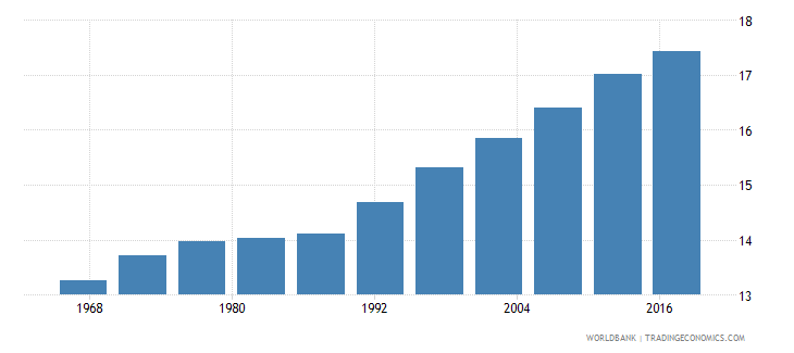 india life expectancy at age 60 male wb data