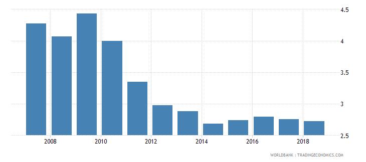 india life insurance premium volume to gdp percent wb data