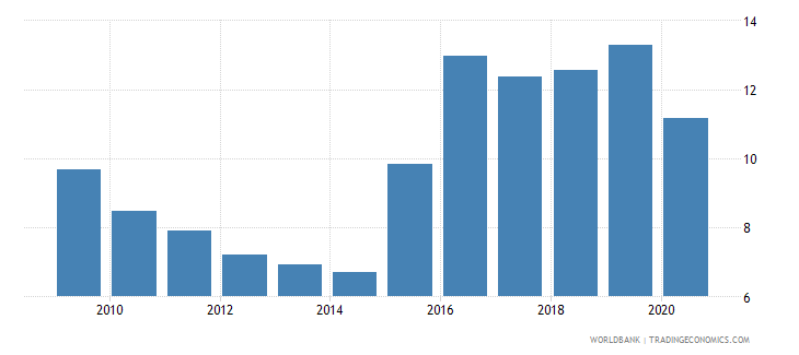india liquid assets to deposits and short term funding percent wb data
