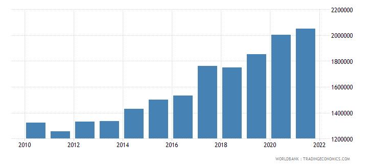 india liquid liabilities in millions usd 2000 constant wb data