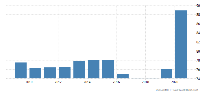 india liquid liabilities to gdp percent wb data