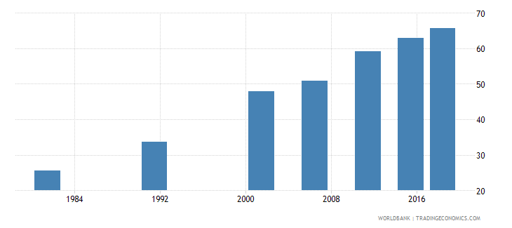 india literacy rate adult female percent of females ages 15 and above wb data