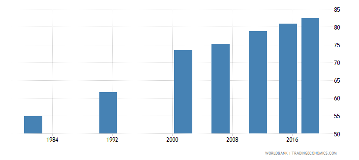india literacy rate adult male percent of males ages 15 and above wb data