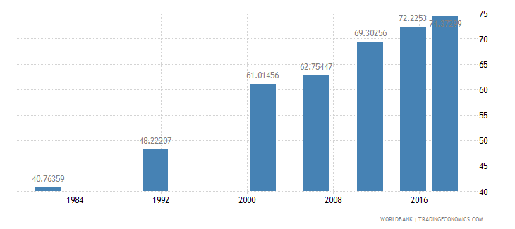 india literacy rate adult total percent of people ages 15 and above wb data