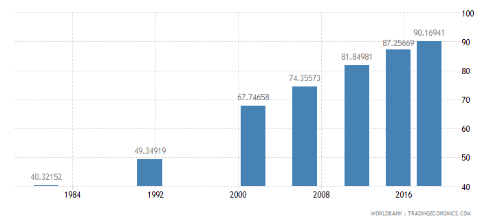 india literacy rate youth female percent of females ages 15 24 wb data