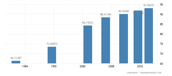 india literacy rate youth male percent of males ages 15 24 wb data