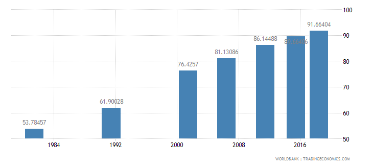 india literacy rate youth total percent of people ages 15 24 wb data