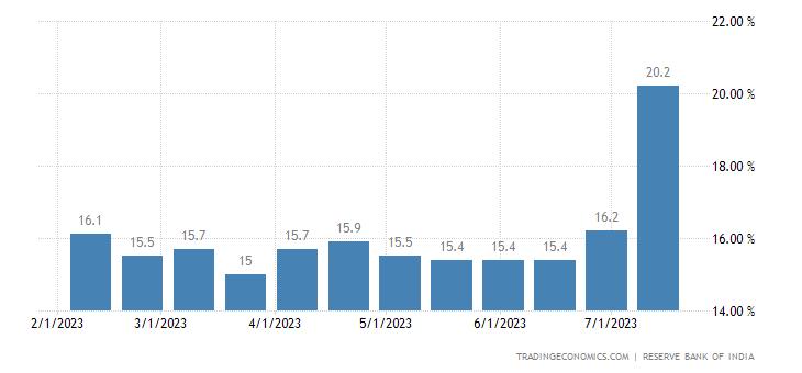 India Bank Loan Growth