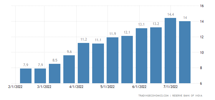 India Bank Loan Growth