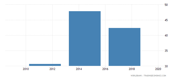 india loan in the past year percent age 15 wb data