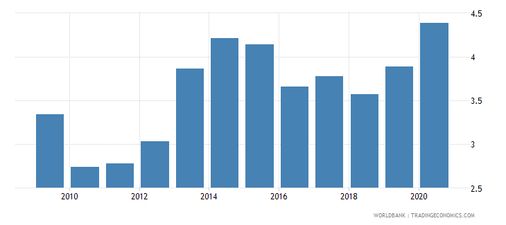 india loans from nonresident banks amounts outstanding to gdp percent wb data