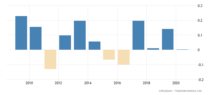 india loans from nonresident banks net to gdp percent wb data