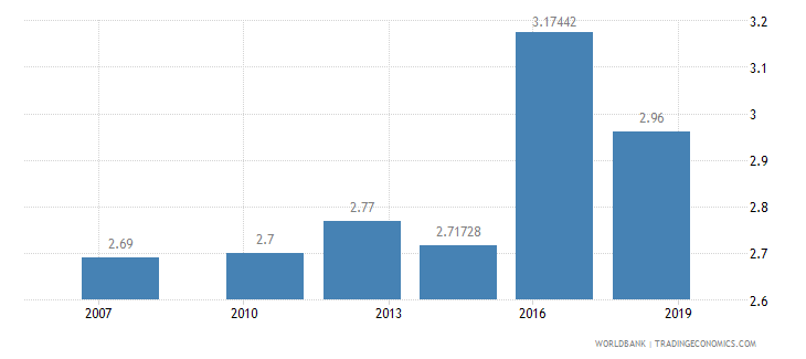 india logistics performance index efficiency of customs clearance process 1 low to 5 high wb data