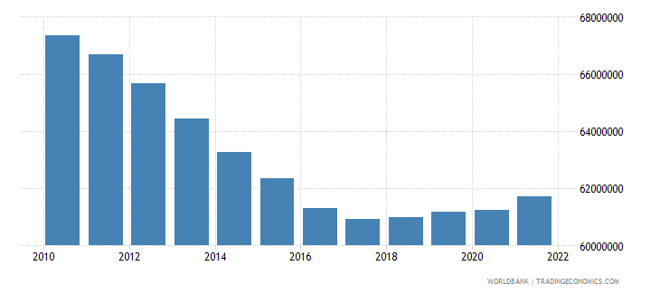 india male population 00 04 wb data